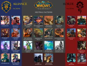 Infografik mit allen Fraktionen in WoW Classic (Allianz, Horde, Neutral)